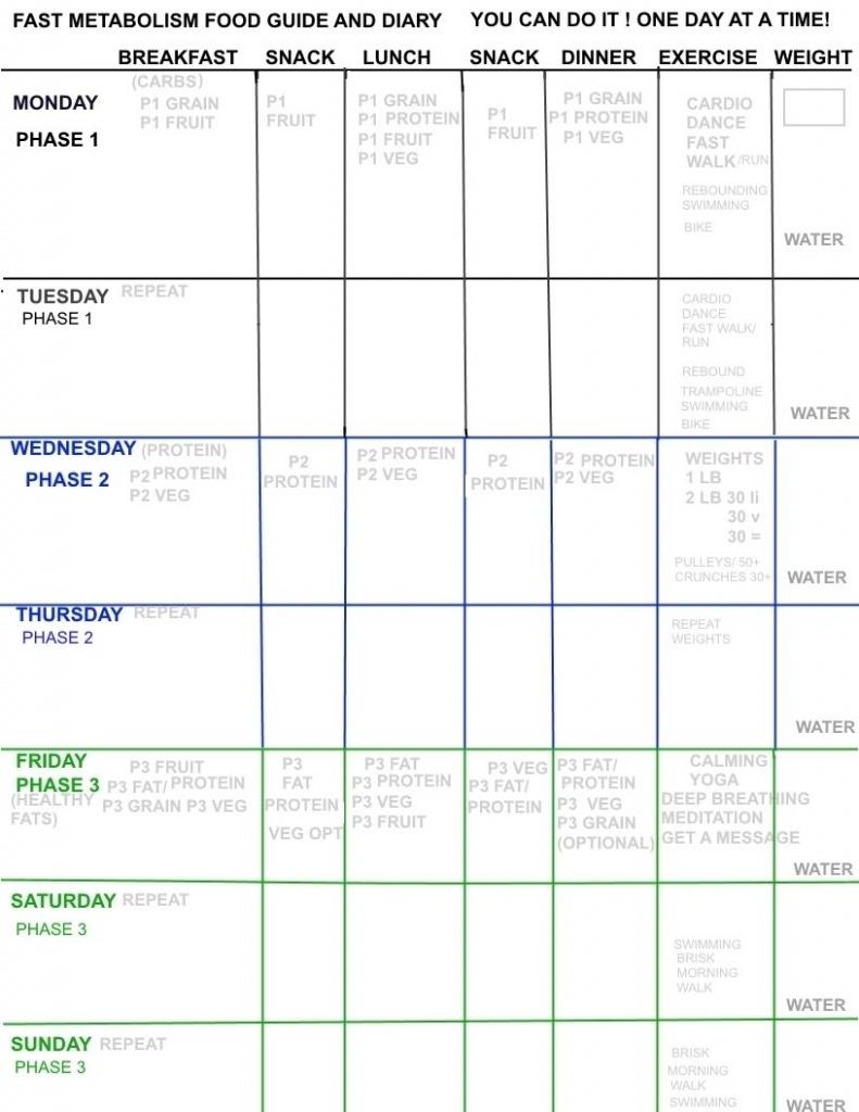 Fast Metabolism Plan | Fast Metabolism Diet | Metabolic Diet, Fast - Fast Metabolism Diet Meal Map Printable