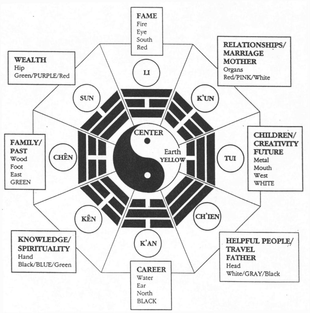 Feng Shui For Landscape Design | John Montgomery Landscape Architects - Bagua Map Printable