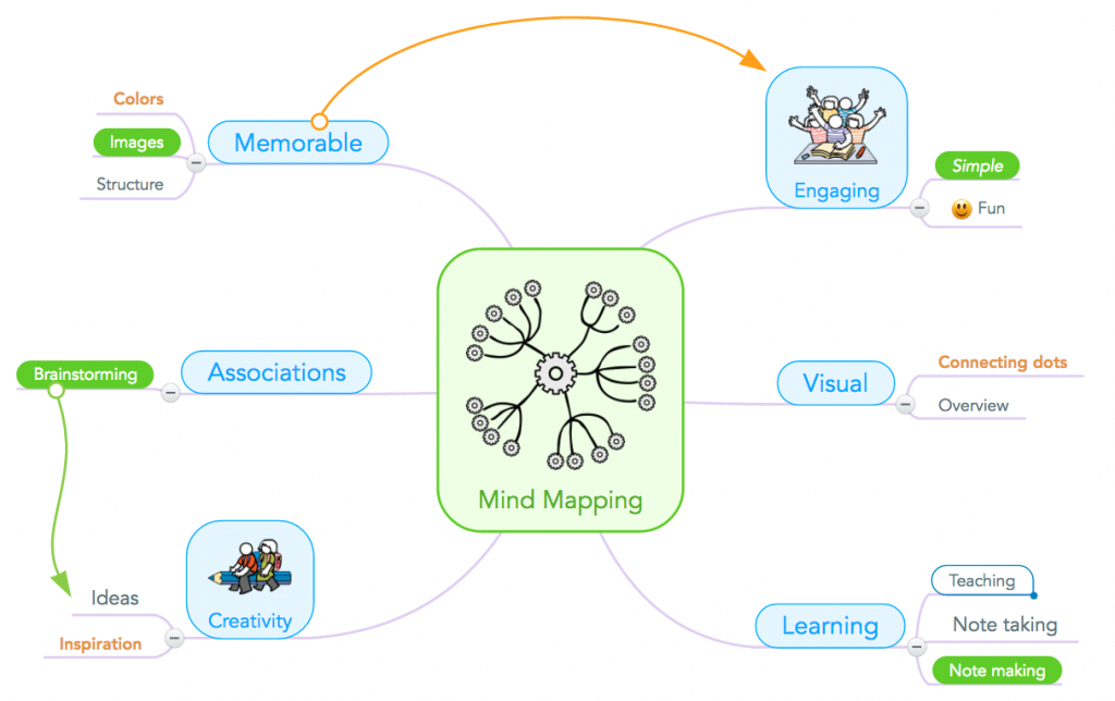 How To Teach Mind Mapping To Students - Focus - Printable Mind Maps For Students