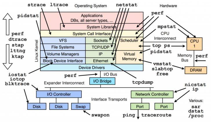 Linux Kernel Map In Printable Pdf