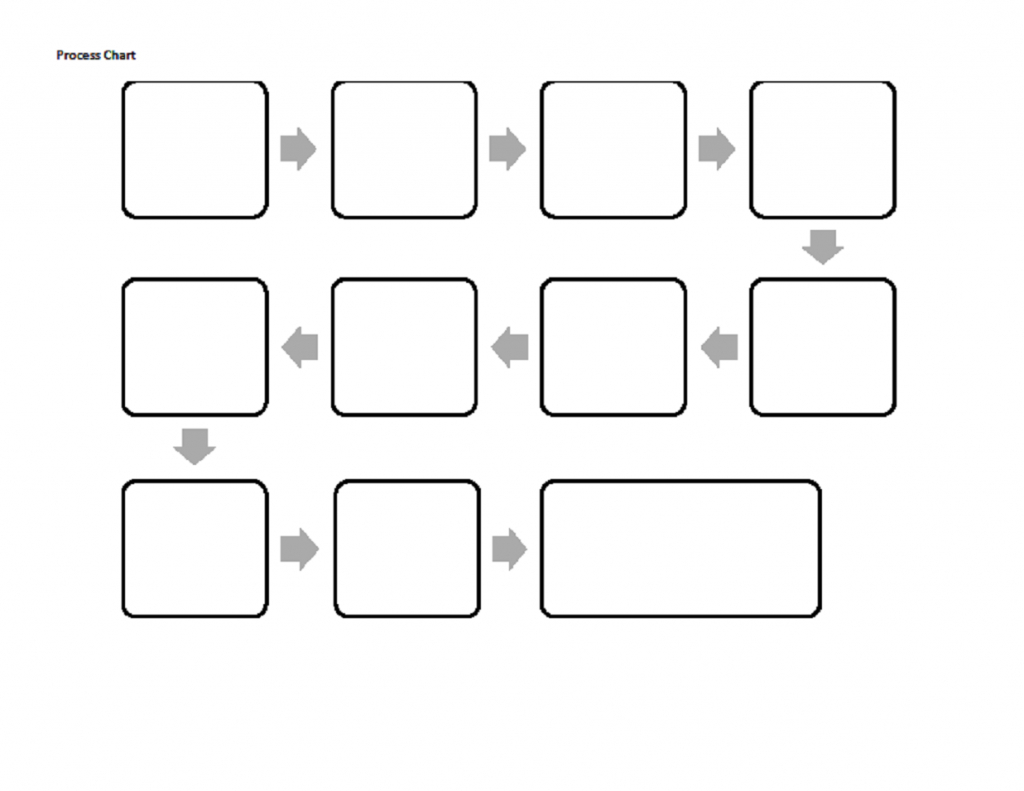Process Chart Blank 150 | Capd, Adhd, Dyslexia Learning Strategies - Flow Map Template Printable