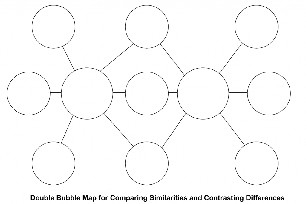 The Coloured Glass Classroom: Double Bubble - Similarities And - Double Bubble Thinking Map Printable
