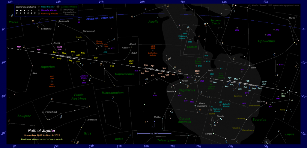 The Position Of Jupiter In The Night Sky: 2019 To 2022 - Southern California Night Sky Map